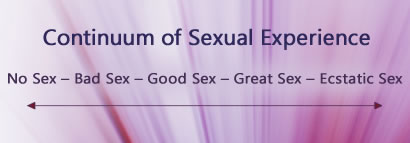Continuum of Sexual Experience | David Yarian PhD |