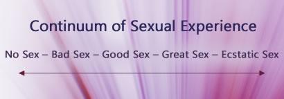 Continuum of Sexual Experience | David Yarian PhD |
